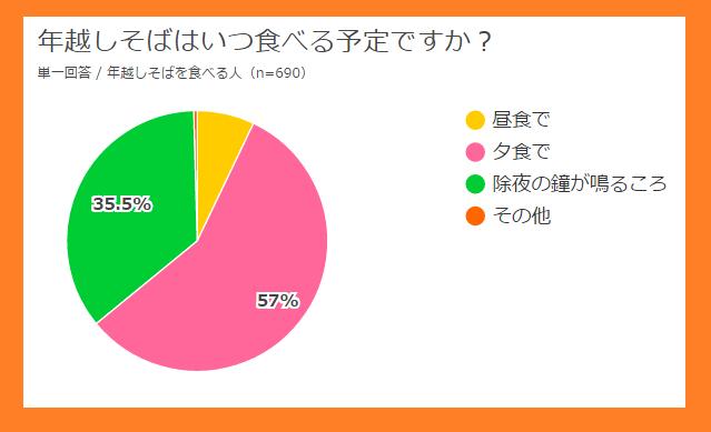 %e5%b9%b4%e8%b6%8a%e3%81%97%e3%81%9d%e3%81%b0%e3%81%af%e3%81%84%e3%81%a4%e9%a3%9f%e3%81%b9%e3%82%8b%ef%bc%9f%e3%82%a2%e3%83%b3%e3%82%b1%e3%83%bc%e3%83%88
