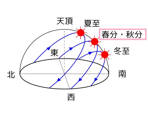 冬至_夏至_春分秋分.svg (1)